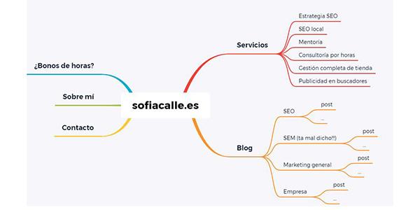 En esta foto puedes ver la arquitectura SEO de mi web