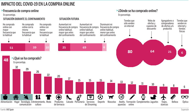 Gráfico que muestra el impacto del Covid en la compra online